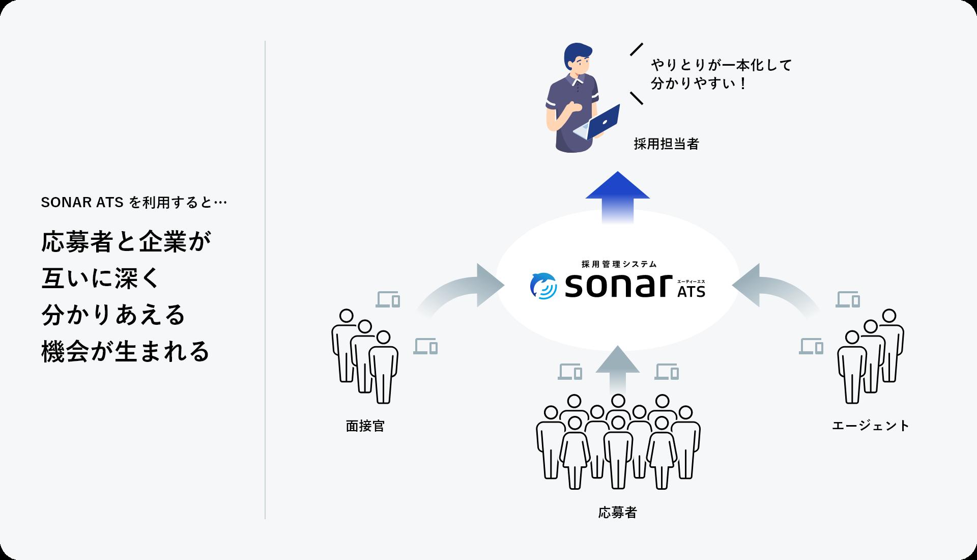 SONARの採用哲学
